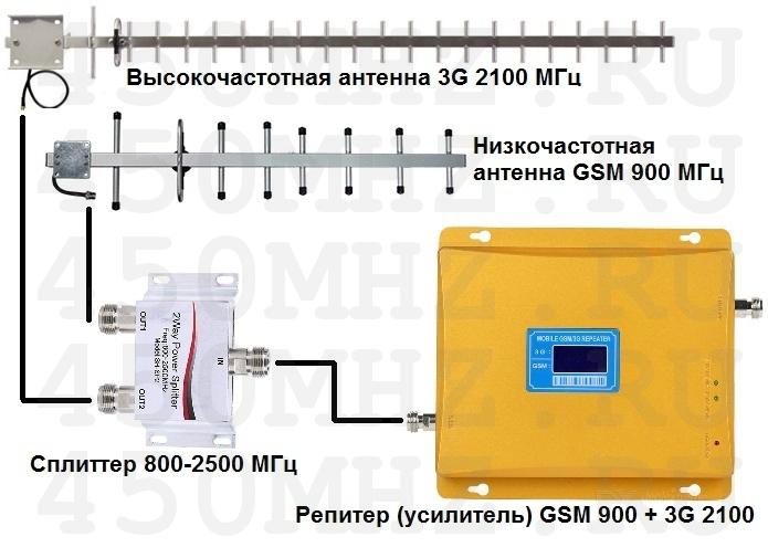 Пассивная антенна gsm своими руками 16